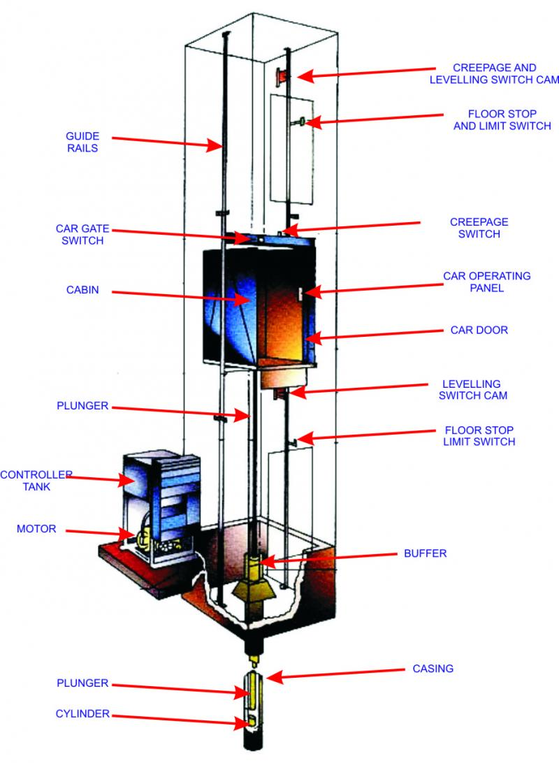 Summary How Do Elevator Works And Its Circuit Diagram Edgefxin